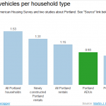 bar graph of vehicles per household type in ADUs and other housing forms, by Martin J. Brown